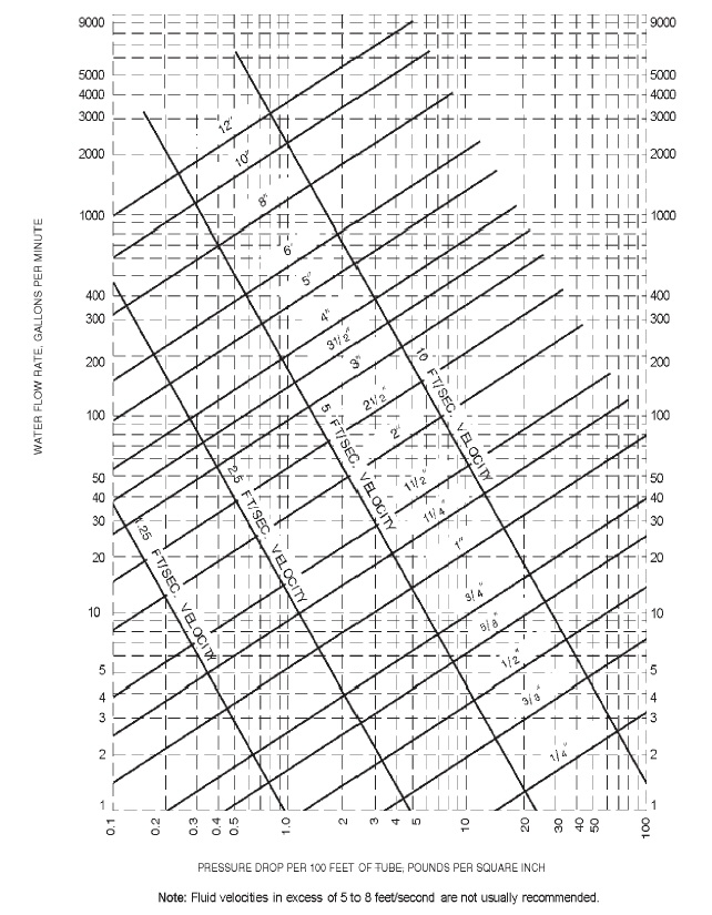 Appendix E Sizing Of Water Piping System