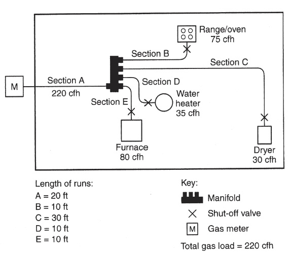 Ifgc Shut Off Valve Diagram Free Vehicle Wiring Diagrams