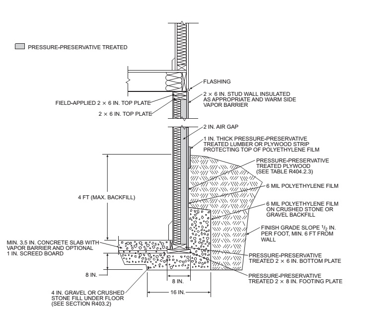 CONCRETE AND MASONRY FOUNDATION DETAILS