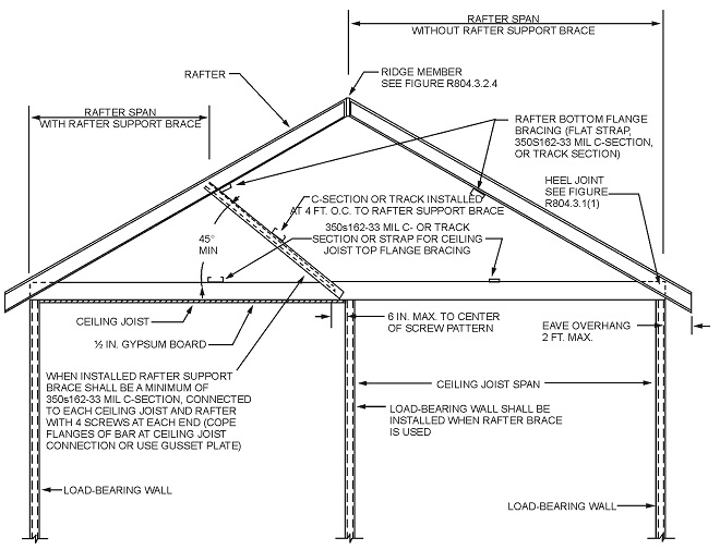 Brilliant Chapter 8 Roof Ceiling Construction 2012 International Download Free Architecture Designs Grimeyleaguecom