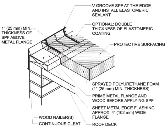 Roofing application standard ras no 109 a detail drawings detail 1 sciox Image collections