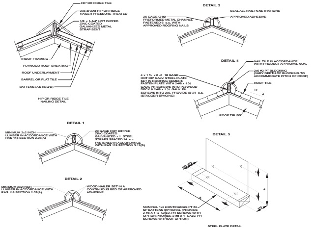 Roofing Application Standard Ras No 119 Installation Of