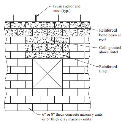 Chapter 6 Wall Construction 2010 Florida Residential Code Icc