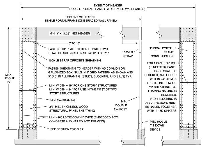 CHAPTER 23 WOOD | 2014 Florida Building Code | ICC premiumACCESS