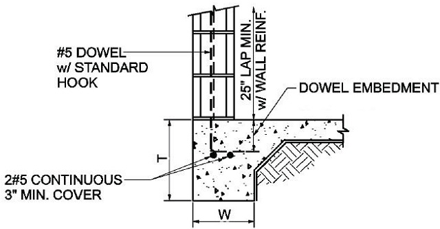 block wall foundation requirements concrete fill