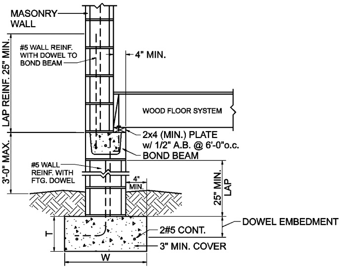 Wall footing diagram image collections how to guide and for Footing size for 2 story house