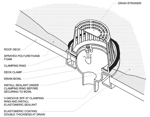 Roofing Application Standard Ras No 109 A Detail
