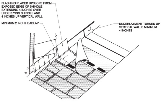 Roofing Application Standard Ras No 115 Standard