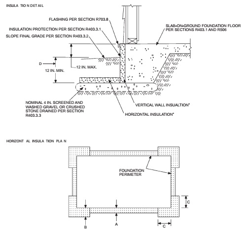 Part iii building planning and construction 2012 international residential code icc for Florida building code interior walls