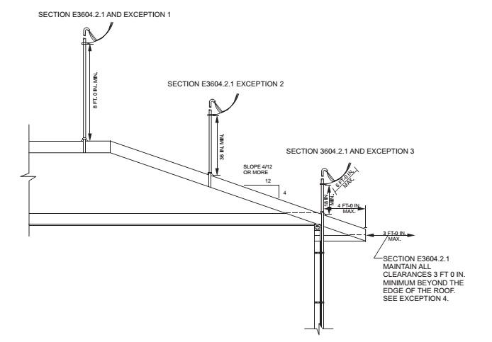 part viii  u2014 electrical