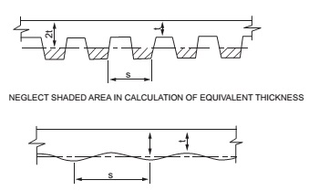 FIGURE 722.2.2.1.3 SLABS WITH RIBBED OR UNDULATING SOFFITS