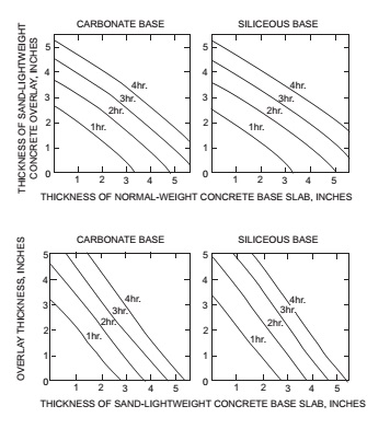 FIGURE 722.2.2.2 FIRE-RESISTANCE RATINGS FOR TWO-COURSE CONCRETE FLOORS