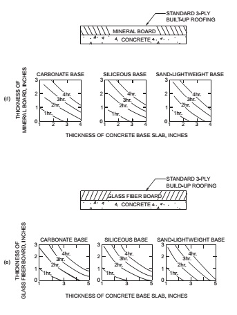 FIGURE 722.2.2.3(2) FIRE-RESISTANCE RATINGS FOR CONCRETE ROOF ASSEMBLIES