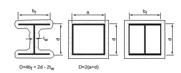 FIGURE 722.5.1(1) DETERMINATION OF THE HEATED PERIMETER OF STRUCTURAL STEEL COLUMNS