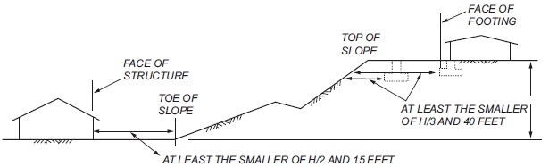 FIGURE 1808.7.1 FOUNDATION CLEARANCES FROM SLOPES