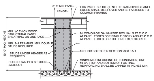 ALTERNATE BRACED WALL PANEL (ABW)