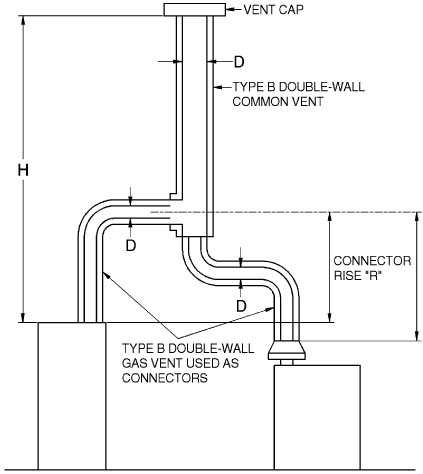 Appendix B Ifgs Sizing Of Venting Systems Serving