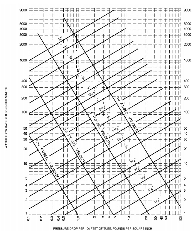 appendix p sizing of water piping system