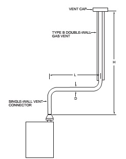 FIGURE B-2 TYPE B DOUBLE-WALL VENT SYSTEM SERVING A SINGLE APPLIANCE WITH A SINGLE-WALL METAL VENT CONNECTOR