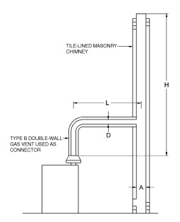 FIGURE B-3 VENT SYSTEM SERVING A SINGLE APPLIANCE WITH A MASONRY CHIMNEY OF TYPE B DOUBLE-WALL VENT CONNECTOR