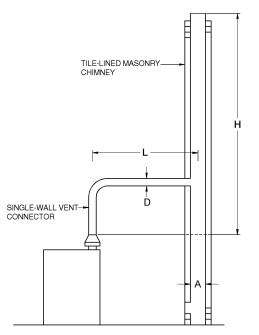 FIGURE B-4 VENT SYSTEM SERVING A SINGLE APPLIANCE USING A MASONRY CHIMNEY AND A SINGLE-WALL METAL VENT CONNECTOR
