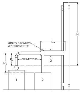 FIGURE B-11 USE OF MANIFOLD COMMON VENT CONNECTOR