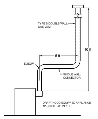 FIGURE B-15(EXAMPLE 1) SINGLE DRAFT-HOOD-EQUIPPED APPLIANCE