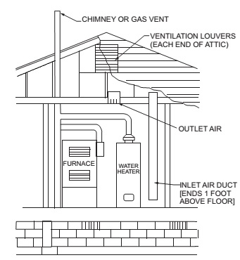 ALL AIR FROM OUTDOORS THROUGH VENTILATED ATTIC