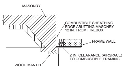 CLEARANCE FROM COMBUSTIBLES