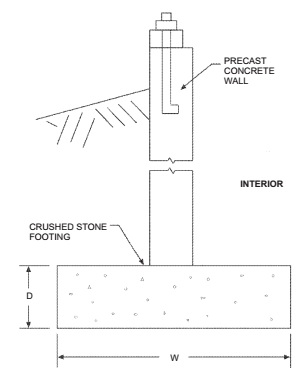 FIGURE R403.4(1) BASEMENT OR CRAWL SPACE WITH PRECAST FOUNDATION WALL BEARING ON CRUSHED STONE