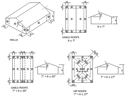 FIGURE R301.2(7) COMPONENT AND CLADDING PRESSURE ZONES