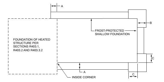 FIGURE R403.3(4) INSULATION PLACEMENT FOR FROST-PROTECTED FOOTINGS ADJACENT TO HEATED STRUCTURE