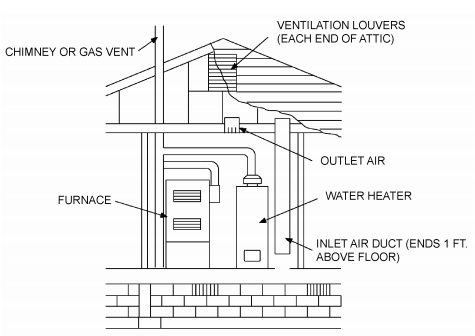ALL AIR FROM OUTDOORS THROUGH VENTILATED ATTIC (see Section G2407.6.1)