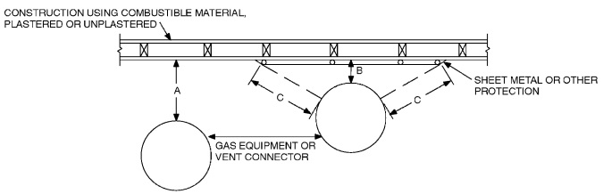 EXTENT OF PROTECTION NECESSARY TO REDUCE CLEARANCES FROM GAS EQUIPMENT OR VENT CONNECTORS