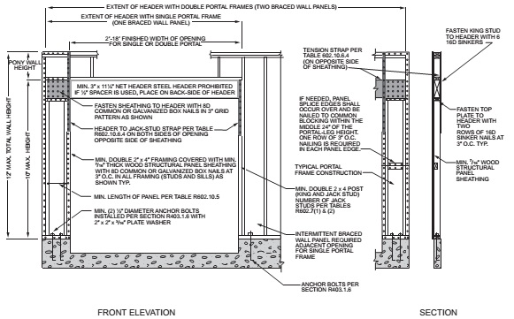 METHOD PFG—PORTAL FRAME AT GARAGE DOOR OPENINGS IN SEISMIC DESIGN CATEGORIES A, B AND C