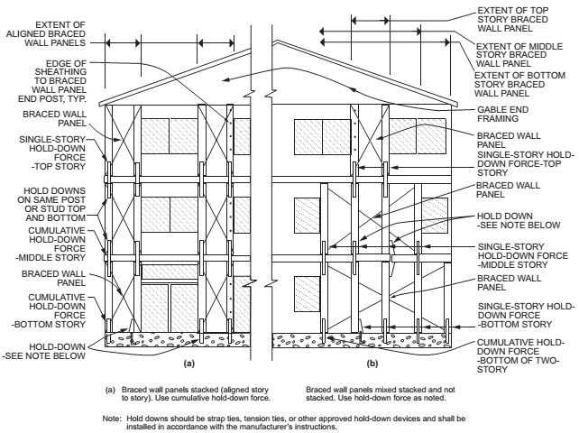 METHOD BV-WSP—WALL BRACING FOR DWELLINGS WITH STONE AND MASONRY VENEER IN SEISMIC DESIGN CATEGORIES D0, D1 and D2