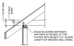 BRACED WALL PANEL CONNECTION TO PERPENDICULAR RAFTERS