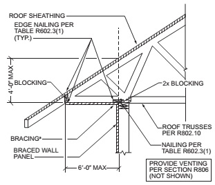 BRACED WALL PANEL CONNECTION OPTION TO PERPENDICULAR RAFTERS OR ROOF TRUSSES