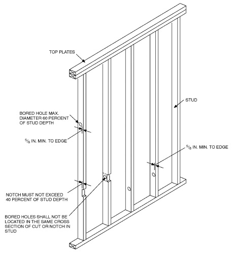 NOTCHING AND BORED HOLE LIMITATIONS FOR INTERIOR NONBEARING WALLS