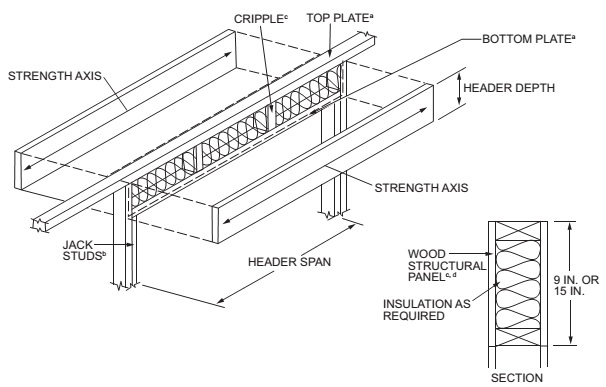 TYPICAL WOOD STRUCTURAL PANEL BOX HEADER CONSTRUCTION