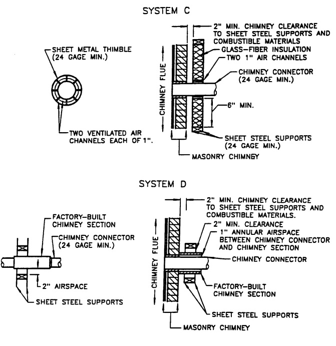 CHIMNEY CONNECTOR SYSTEMS
