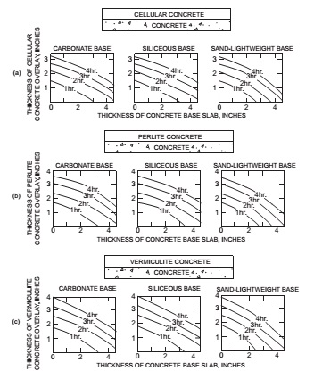FIGURE 722.2.2.3(1) FIRE-RESISTANCE RATINGS FOR CONCRETE ROOF ASSEMBLIES