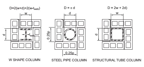 FIGURE 722.5.1(7) CONCRETE OR CLAY MASONRY PROTECTED STRUCTURAL STEEL COLUMNS