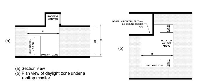 Figure C405.2.3.2(2) DAYLIGHT ZONE UNDER A ROOFTOP MONITOR