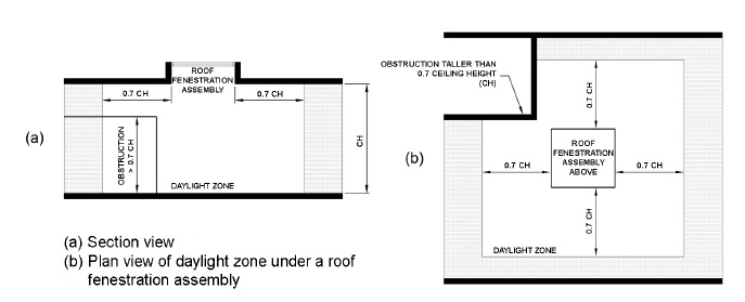 Figure C405.2.3.3 DAYLIGHT ZONE UNDER A ROOF FENESTRATION ASSEMBLY