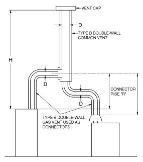 FIGURE B-6 VENT SYSTEM SERVING TWO OR MORE APPLIANCES WITH TYPE B DOUBLE-WALL VENT AND TYPE B DOUBLE-WALL VENT CONNECTOR