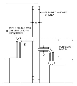 FIGURE B-8 MASONRY CHIMNEY SERVING TWO OR MORE APPLIANCES WITH TYPE B DOUBLE-WALL VENT CONNECTOR