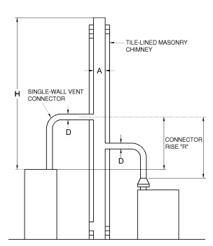 FIGURE B-9 MASONRY CHIMNEY SERVING TWO OR MORE APPLIANCES WITH SINGLE-WALL METAL VENT CONNECTORS