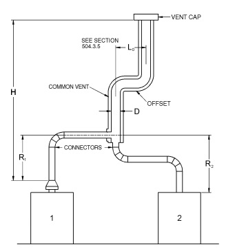 FIGURE B-12 USE OF OFFSET COMMON VENT