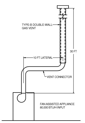 FIGURE B-16 (EXAMPLE 2) SINGLE FAN-ASSISTED APPLIANCE